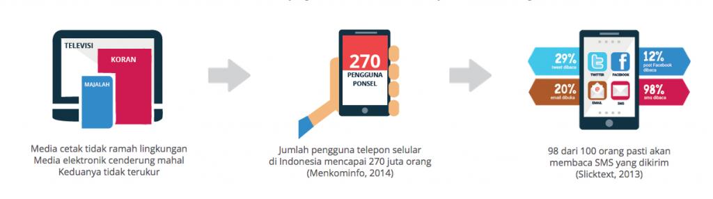 OTOMAN, Aplikasi SMS Marketing Pendongkrak Bisnis Anda