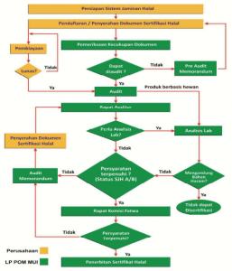 Diagram Alir Proses Sertifkasi Halal