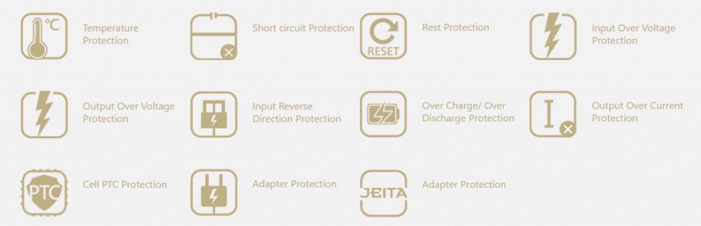 ASUS PowerSafe Technology