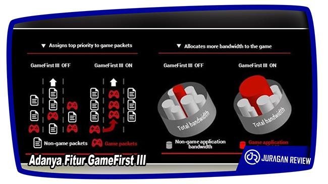 Adanya Fitur GameFirst III - ASUS ROG GX800
