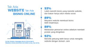 Tak Ada Website, Tak Ada Bisnis Online