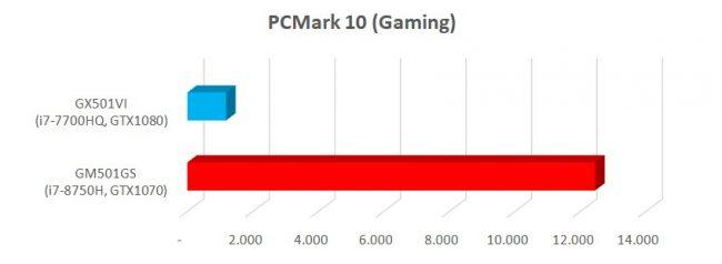 PCMark 10 (Gaming)